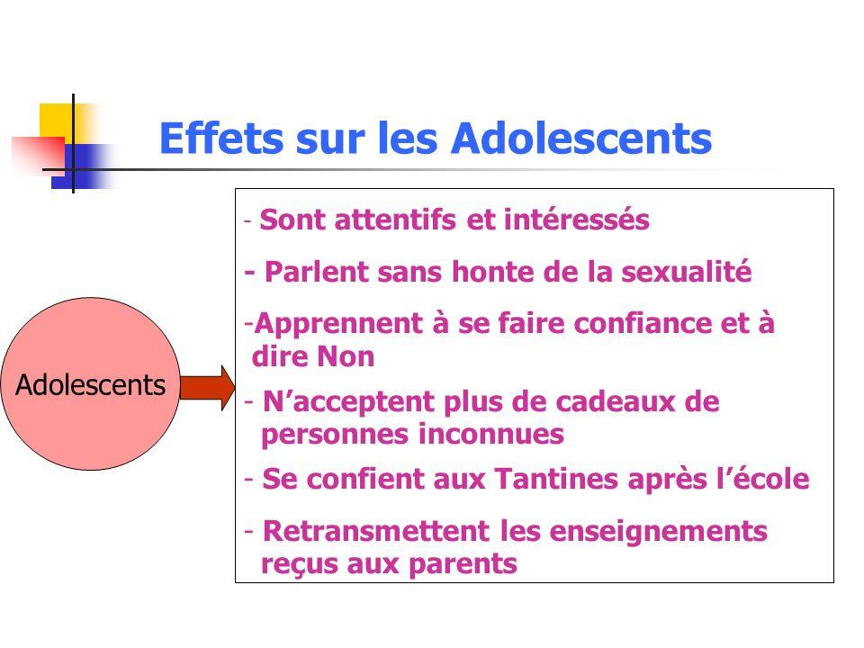 Effets sur les Adolescents