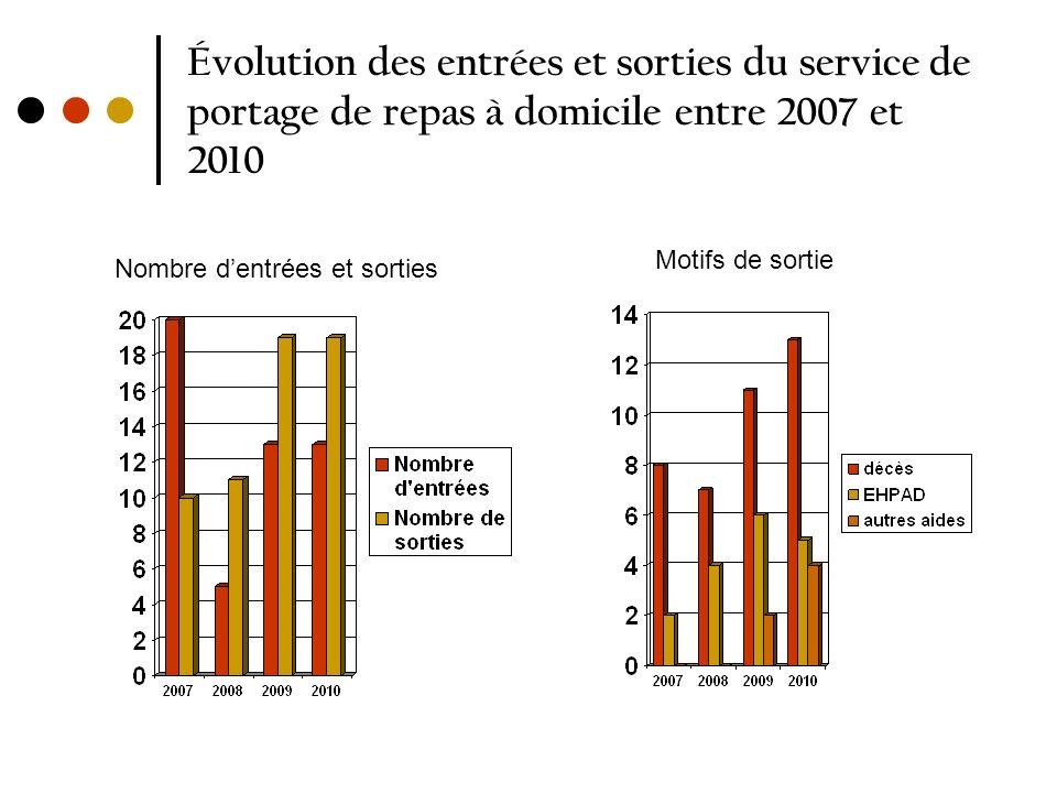 Évolution des entrées et sorties du service de portage de repas à domicile entre 2007 et 2010