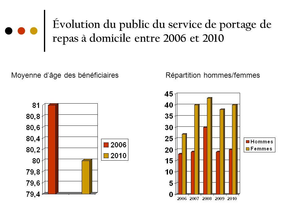 Évolution du public du service de portage de repas à domicile entre 2006 et 2010