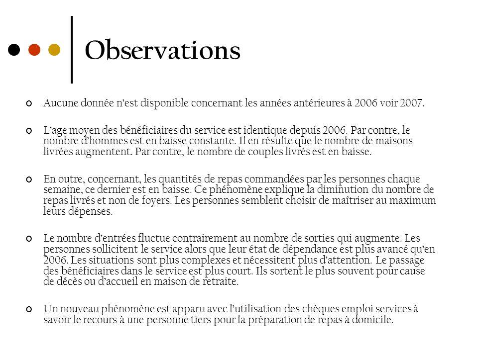 Observations Aucune donnée n'est disponible concernant les années antérieures à 2006 voir 2007.