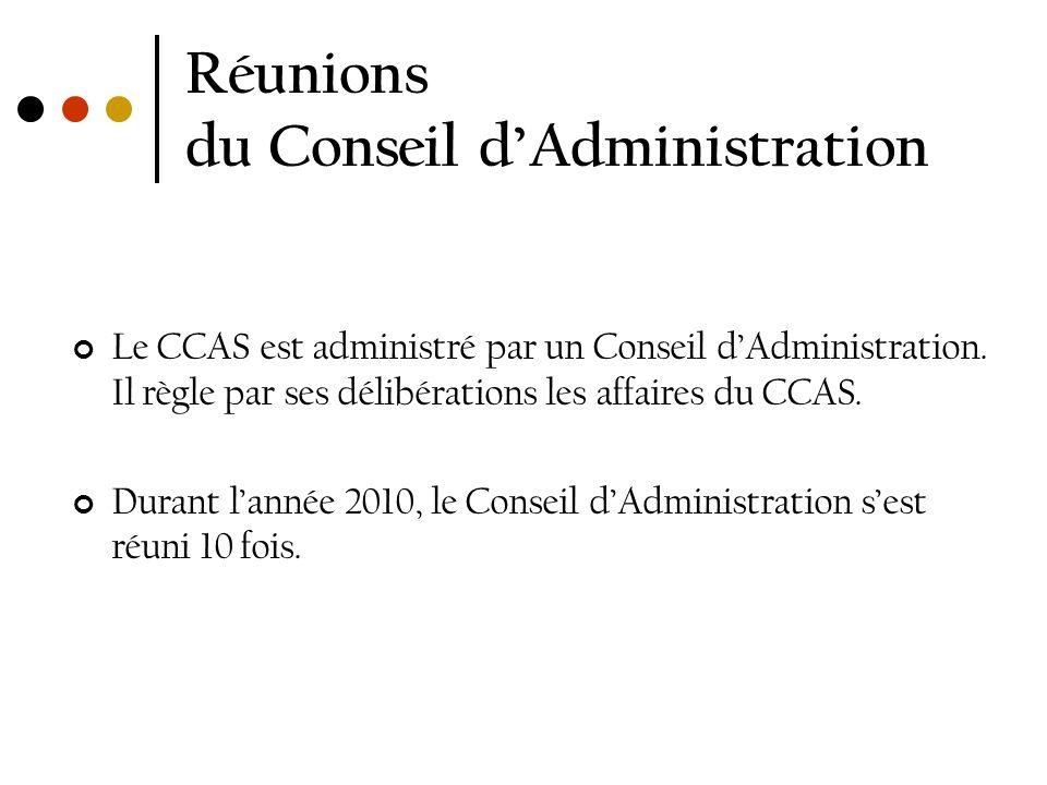 Réunions du Conseil d'Administration