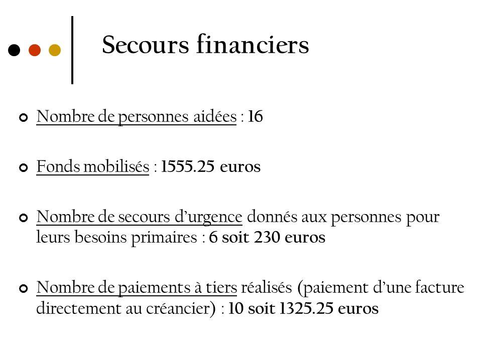 Secours financiers Nombre de personnes aidées : 16