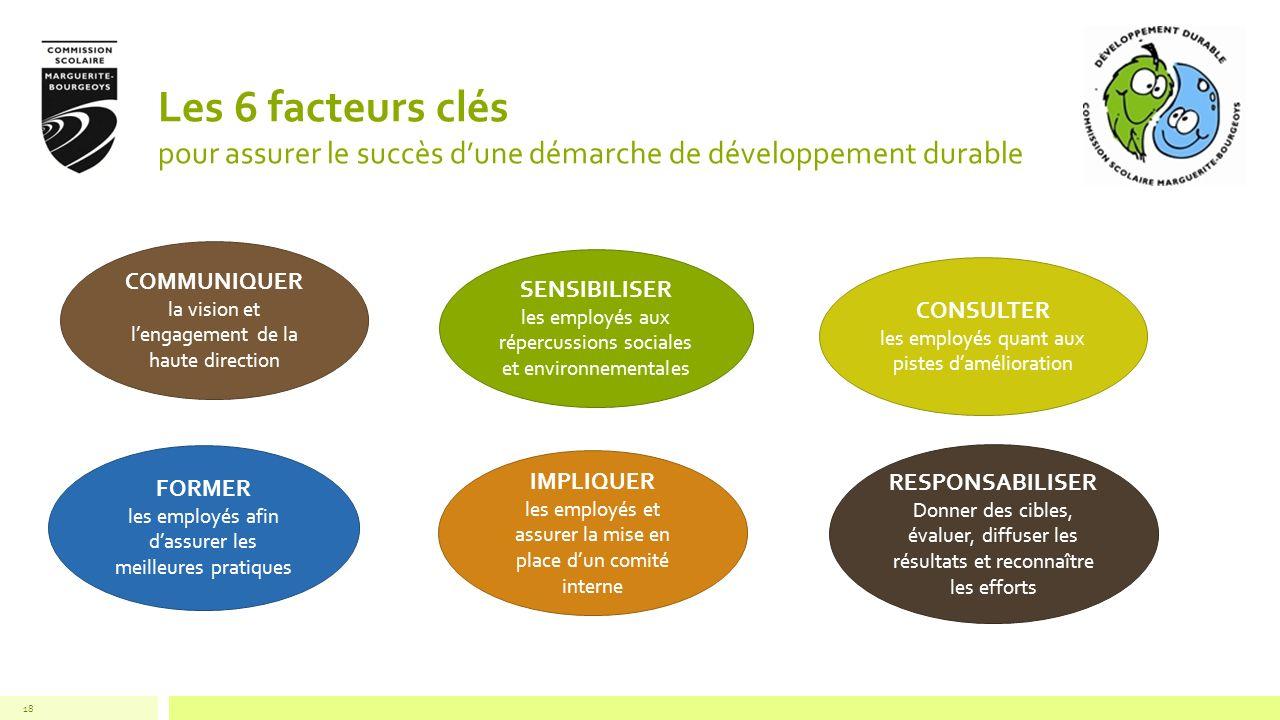 Les 6 facteurs clés pour assurer le succès d'une démarche de développement durable