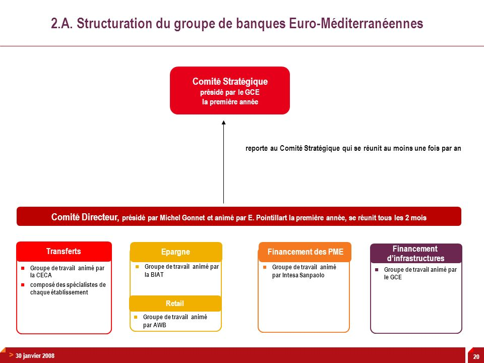 2.A. Structuration du groupe de banques Euro-Méditerranéennes