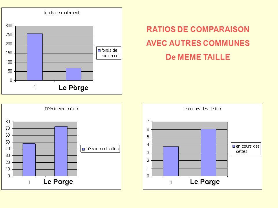 RATIOS DE COMPARAISON AVEC AUTRES COMMUNES De MEME TAILLE