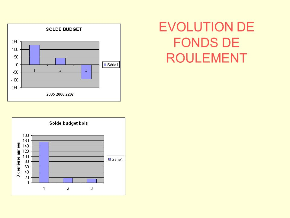 EVOLUTION DE FONDS DE ROULEMENT
