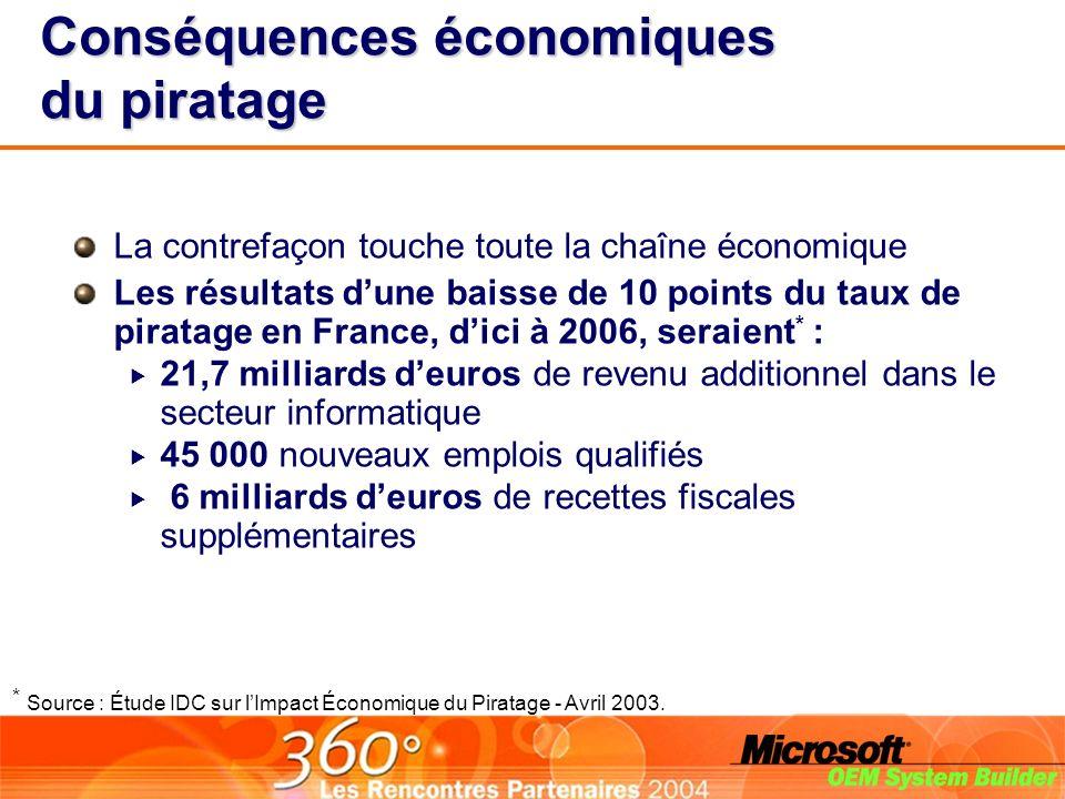 Conséquences économiques du piratage