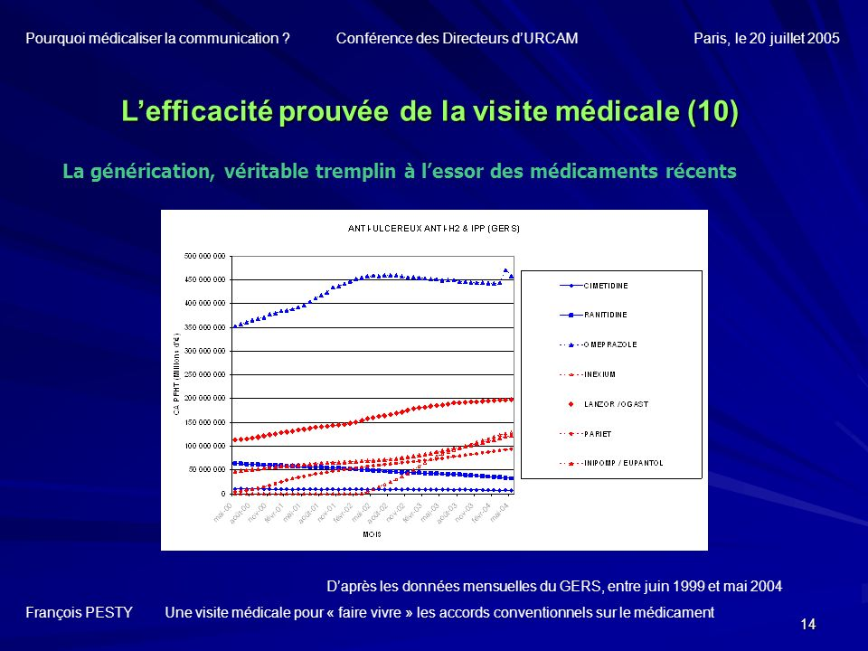 L'efficacité prouvée de la visite médicale (10)