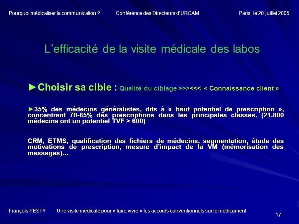 L'efficacité de la visite médicale des labos