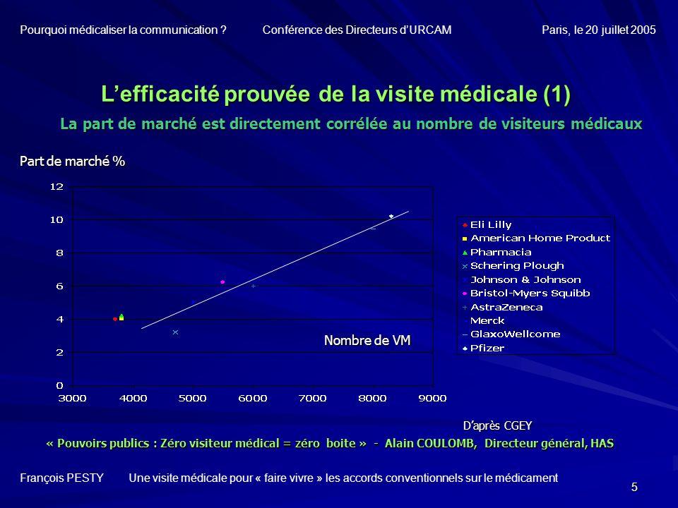 L'efficacité prouvée de la visite médicale (1)