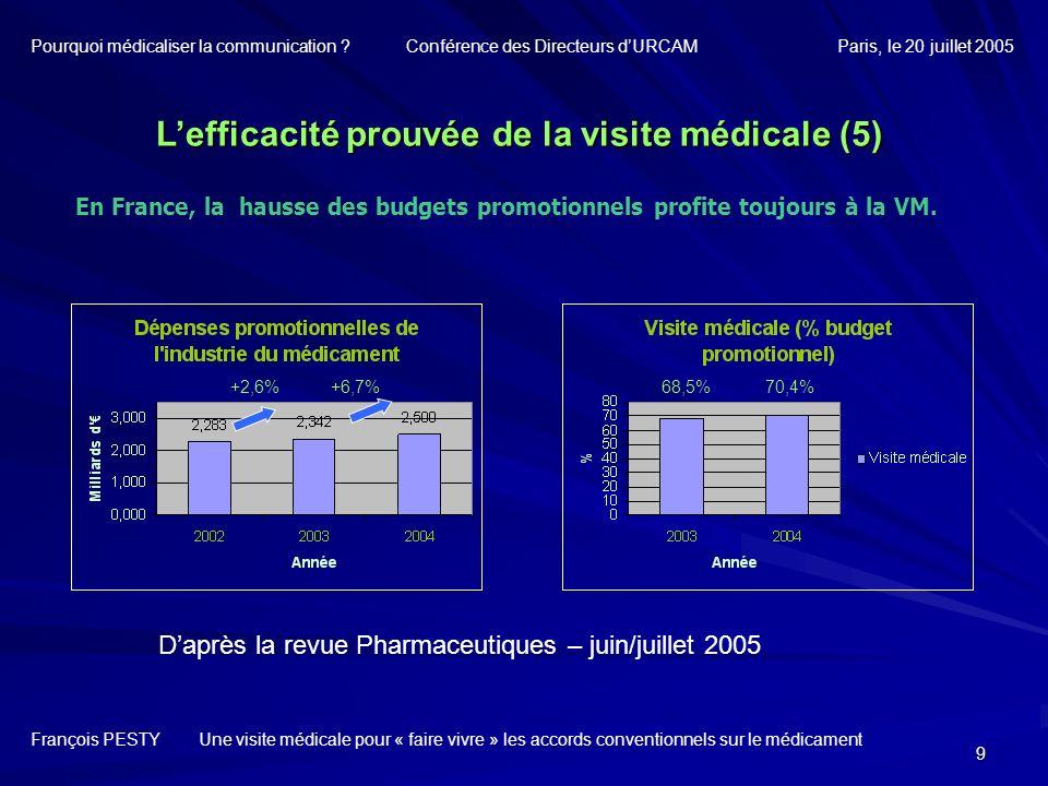 L'efficacité prouvée de la visite médicale (5)