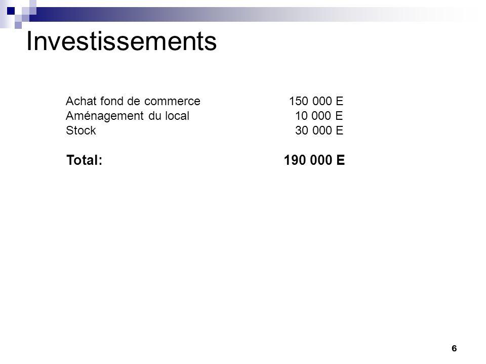 Investissements Total: 190 000 E Achat fond de commerce 150 000 E
