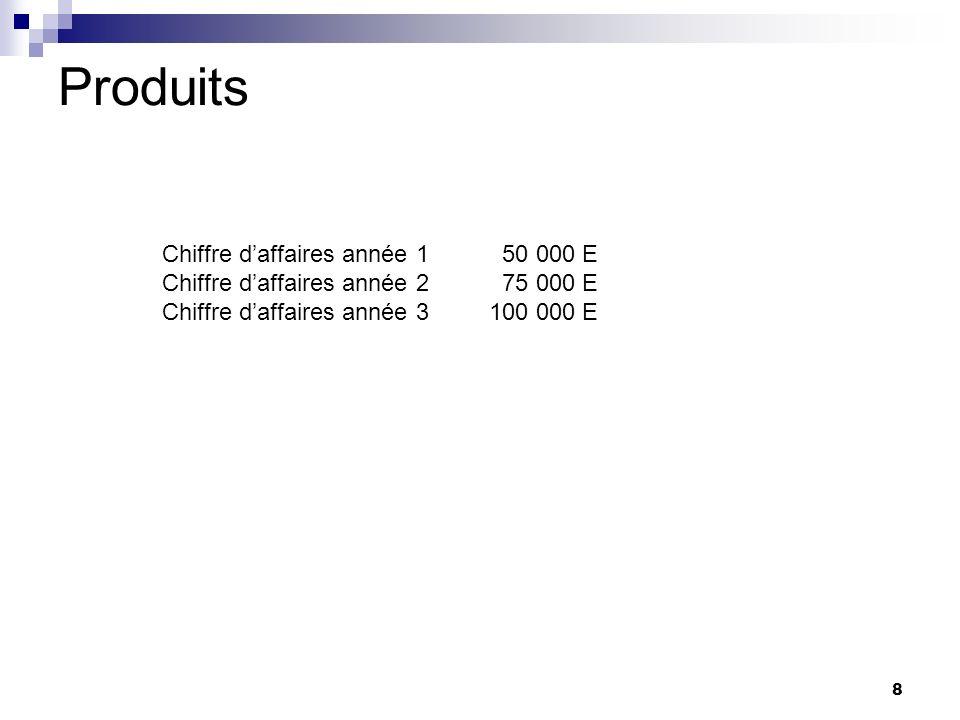 Produits Chiffre d'affaires année 1 50 000 E