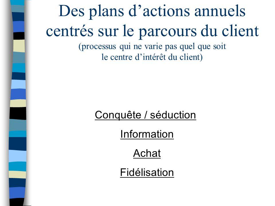 Des plans d'actions annuels centrés sur le parcours du client (processus qui ne varie pas quel que soit le centre d'intérêt du client)