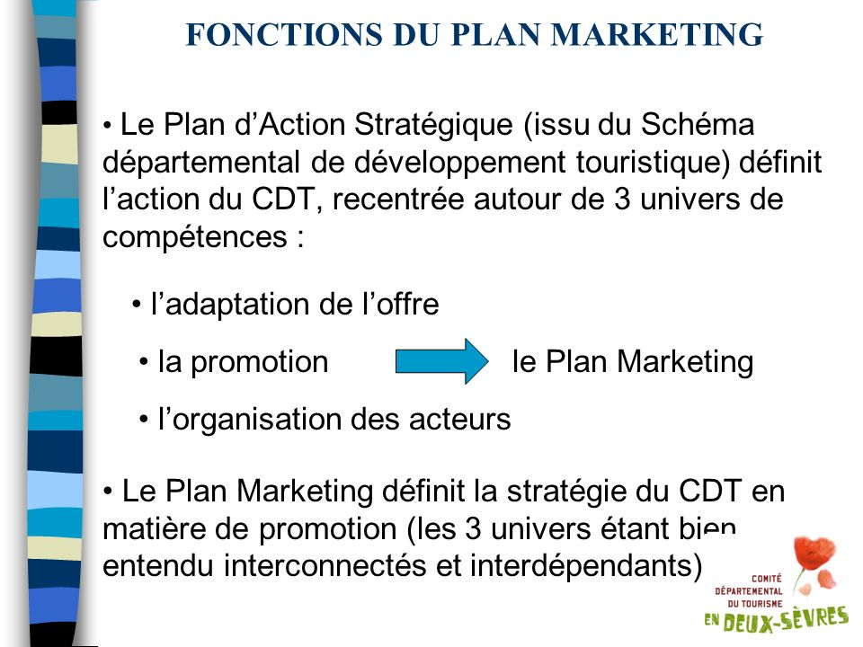 FONCTIONS DU PLAN MARKETING