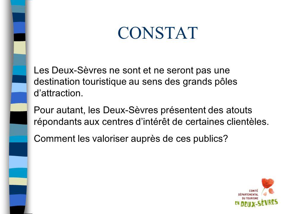 CONSTAT Les Deux-Sèvres ne sont et ne seront pas une destination touristique au sens des grands pôles d'attraction.