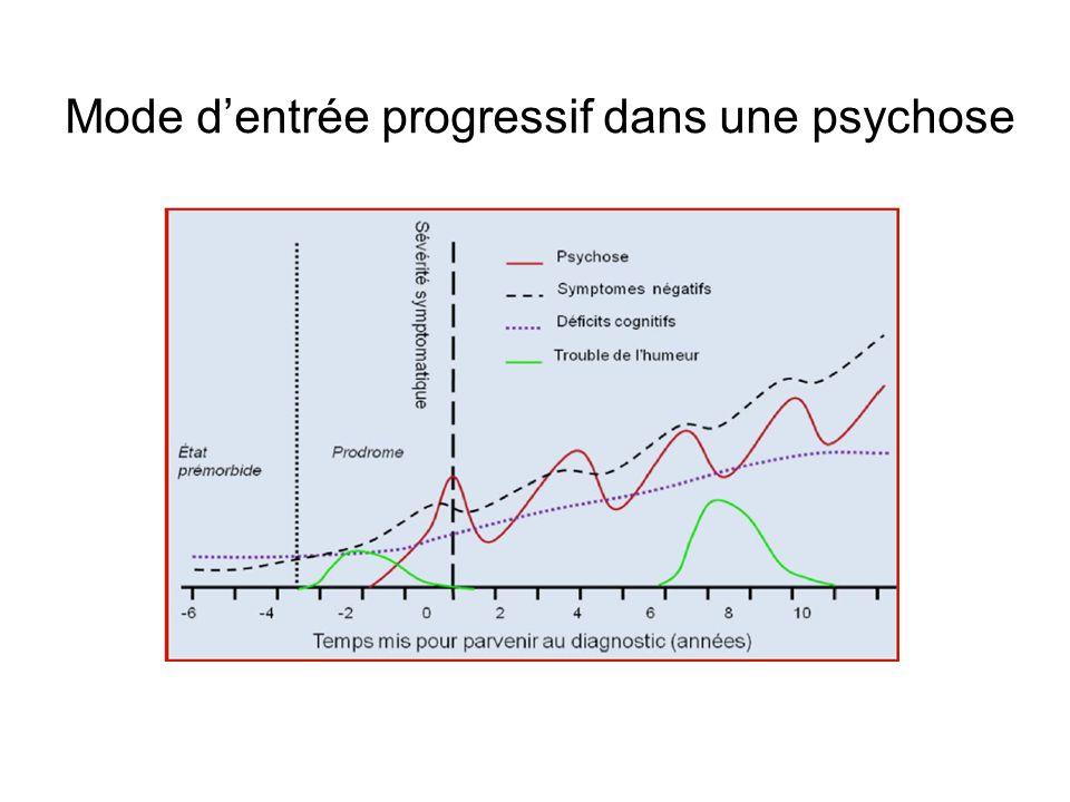 Mode d'entrée progressif dans une psychose