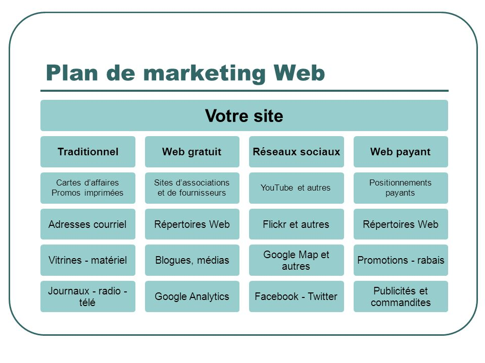 Plan de marketing Web Sites d'associations Cartes d'affaires