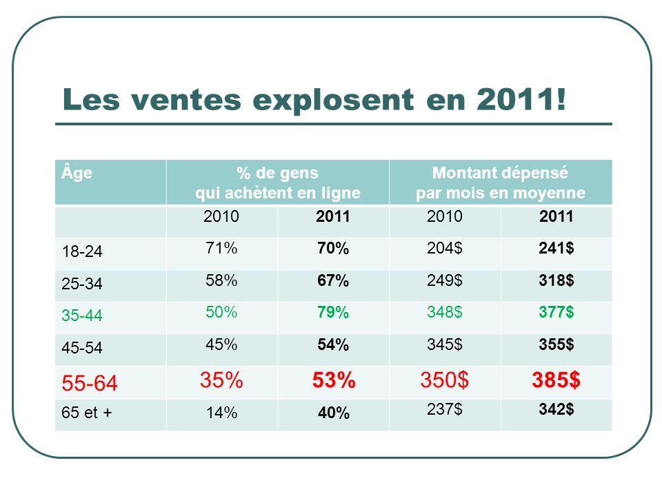 Les ventes explosent en 2011!