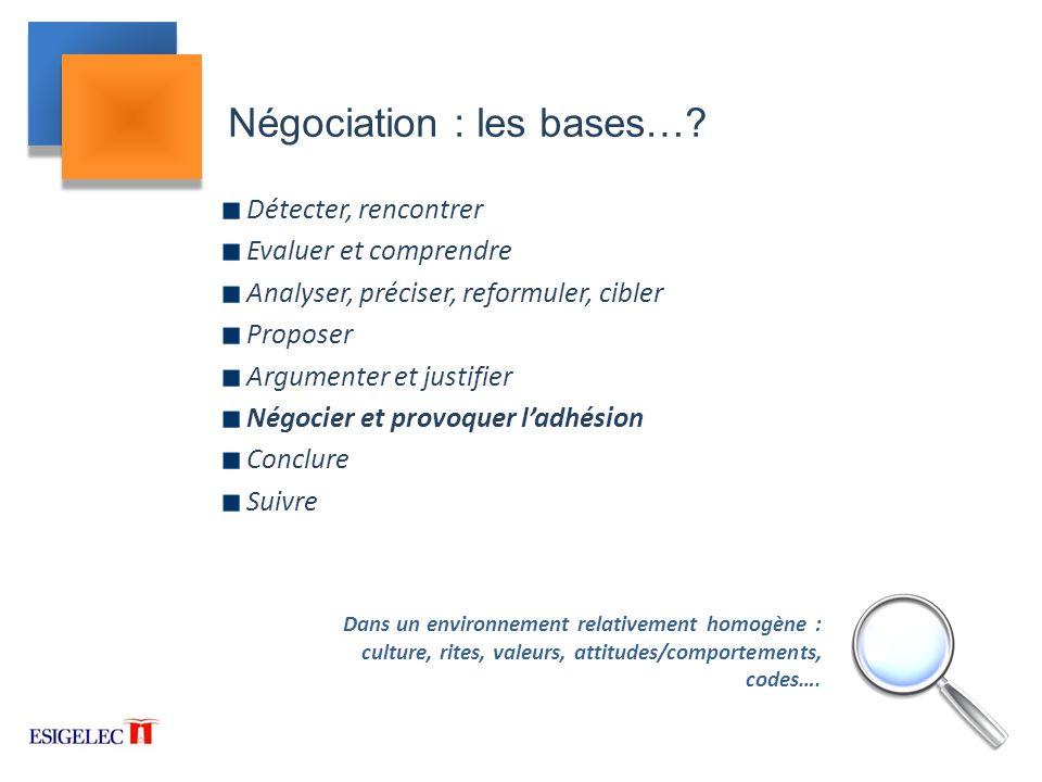 Négociation : les bases…