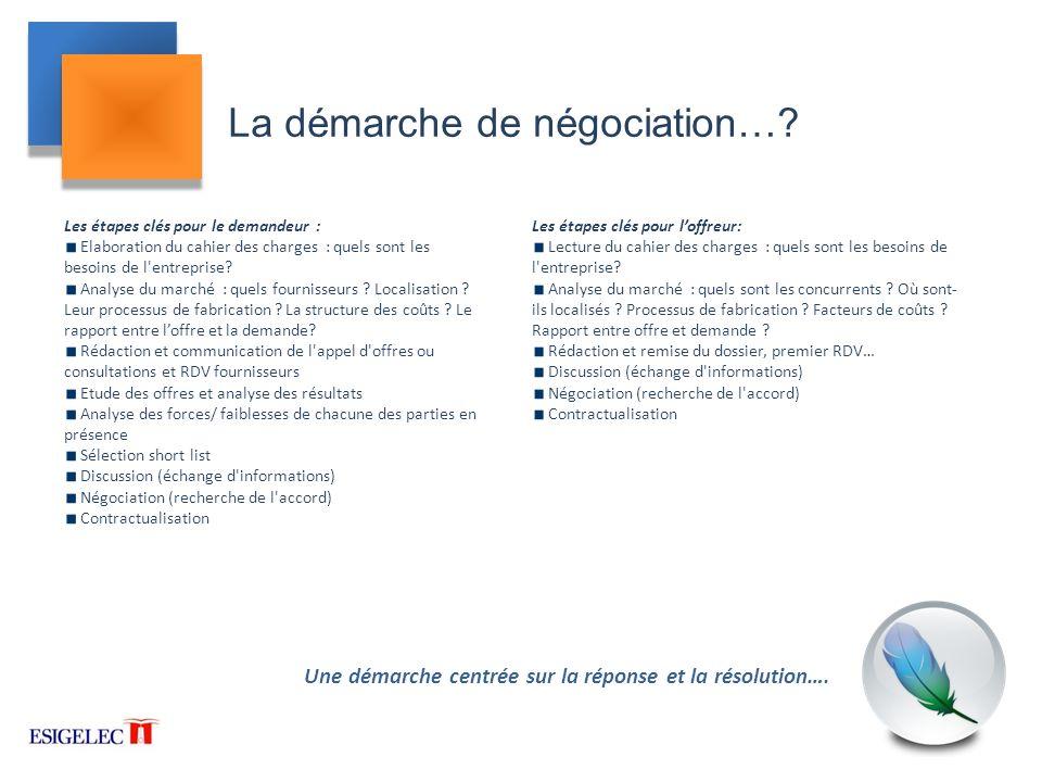 La démarche de négociation…