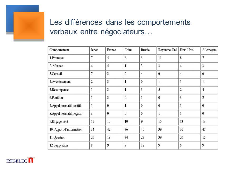 Les différences dans les comportements verbaux entre négociateurs…