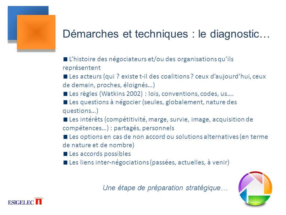 Démarches et techniques : le diagnostic…