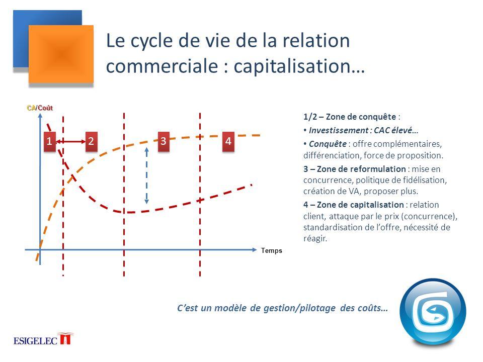 Le cycle de vie de la relation commerciale : capitalisation…