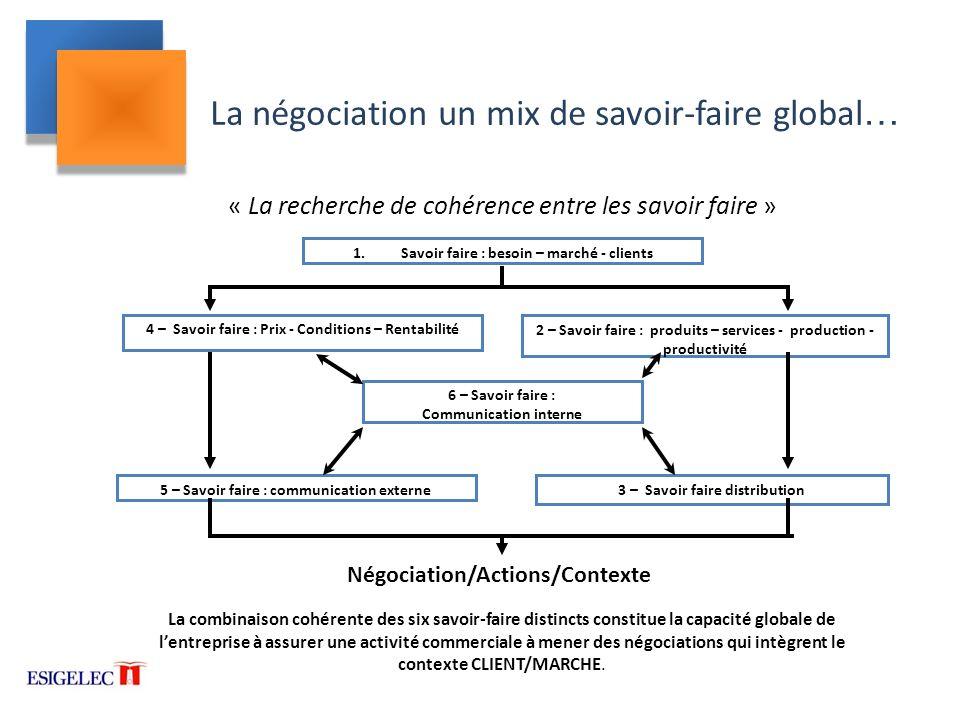 La négociation un mix de savoir-faire global…