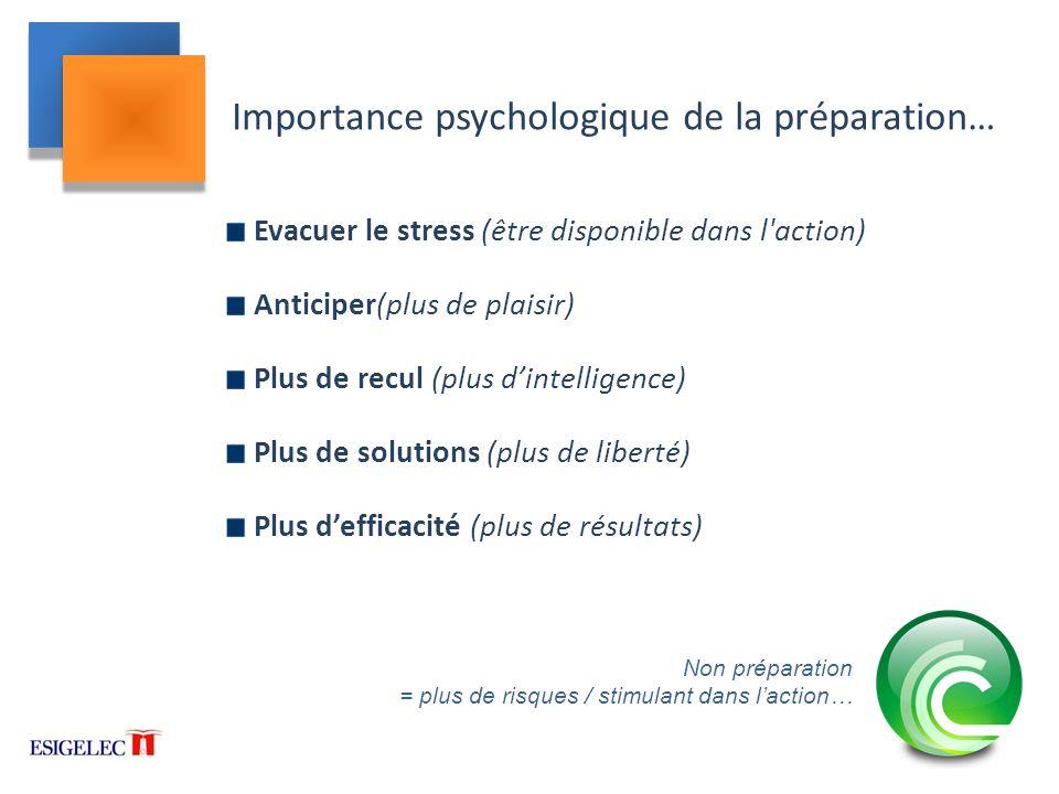 Importance psychologique de la préparation…