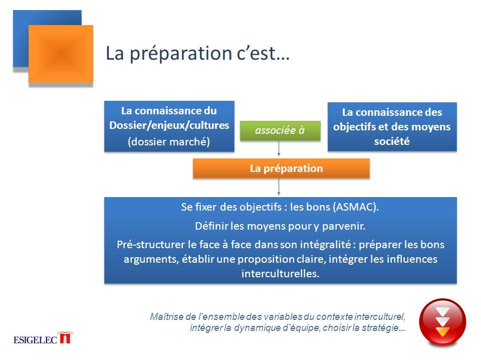 La préparation c'est… La connaissance du Dossier/enjeux/cultures