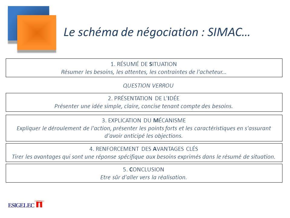 Le schéma de négociation : SIMAC…