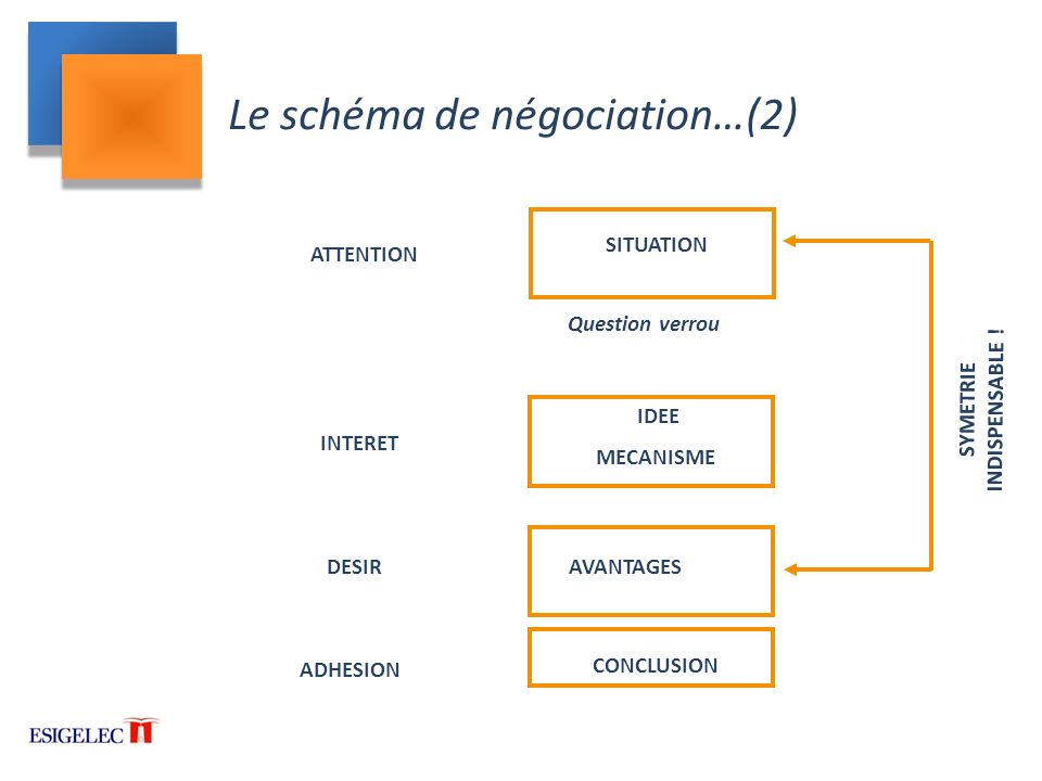 Le schéma de négociation…(2)