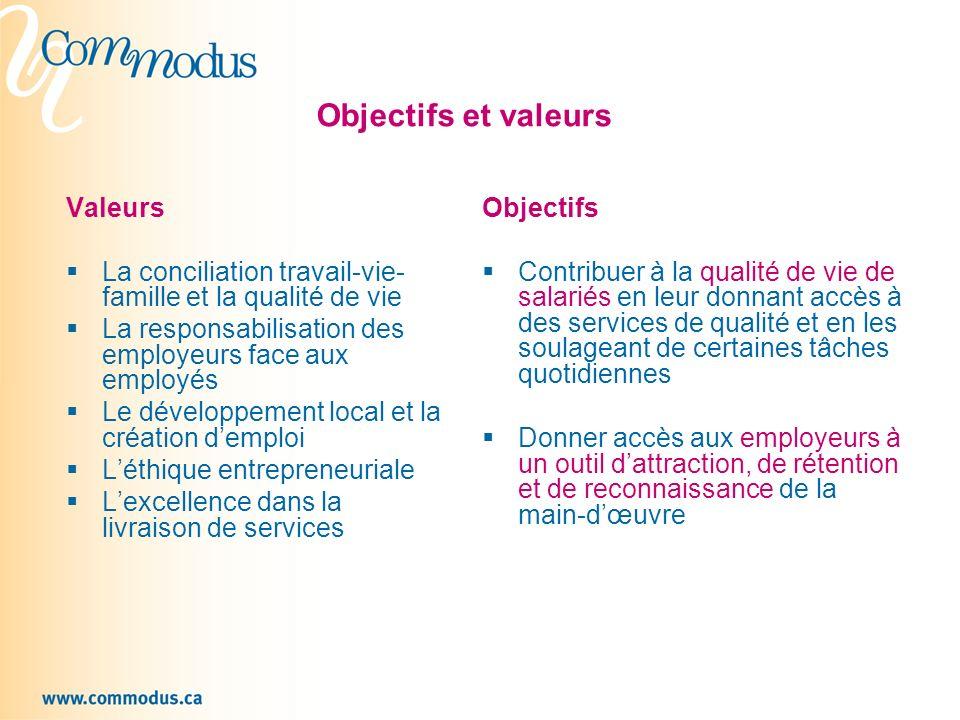 Objectifs et valeurs Valeurs