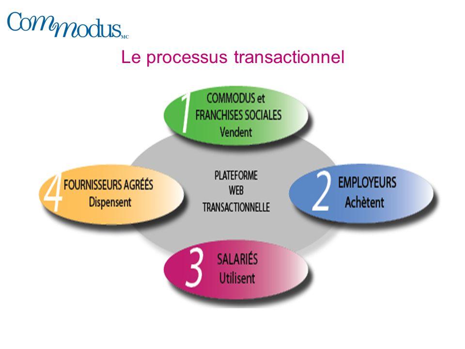 Le processus transactionnel