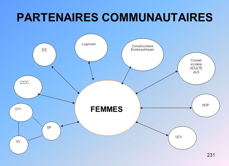 PARTENAIRES COMMUNAUTAIRES