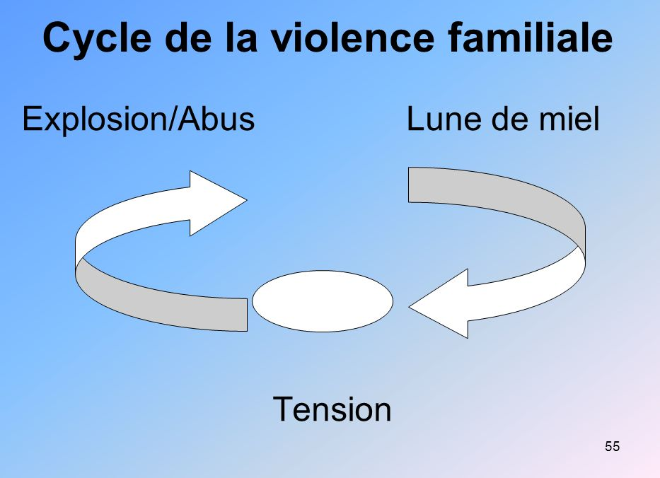 Cycle de la violence familiale