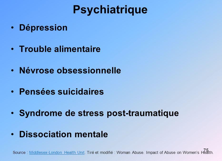 Psychiatrique Dépression Trouble alimentaire Névrose obsessionnelle