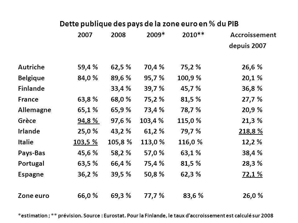 Dette publique des pays de la zone euro en % du PIB
