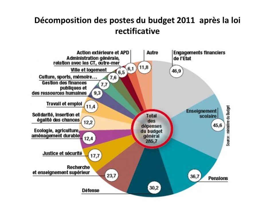 Décomposition des postes du budget 2011 après la loi rectificative