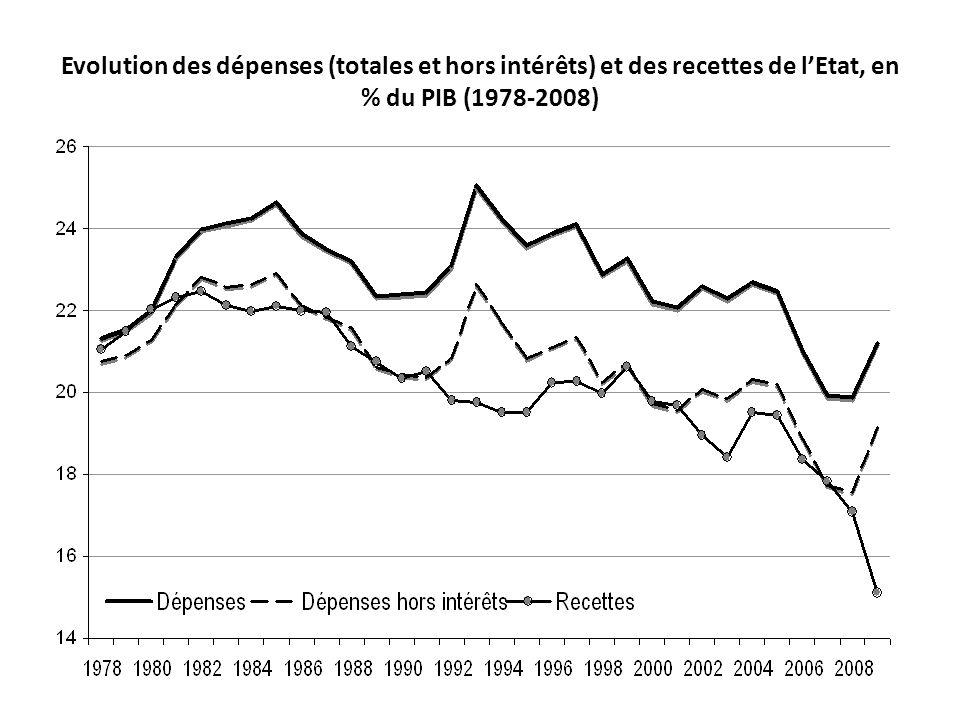 Evolution des dépenses (totales et hors intérêts) et des recettes de l'Etat, en % du PIB (1978-2008)