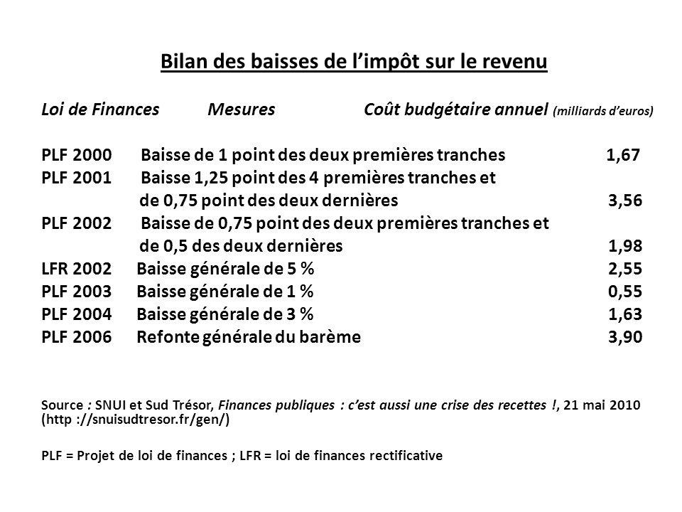 Bilan des baisses de l'impôt sur le revenu