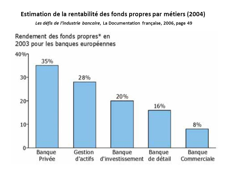 Estimation de la rentabilité des fonds propres par métiers (2004) Les défis de l'industrie bancaire, La Documentation française, 2006, page 49