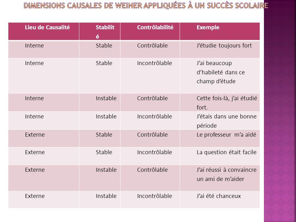 Dimensions causales de Weiner appliquées à un succès scolaire