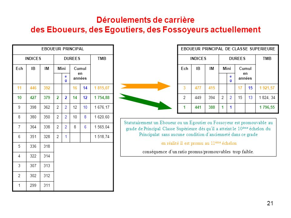 EBOUEUR PRINCIPAL DE CLASSE SUPERIEURE