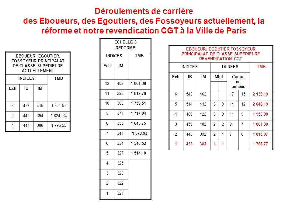 Déroulements de carrière des Eboueurs, des Egoutiers, des Fossoyeurs actuellement, la réforme et notre revendication CGT à la Ville de Paris