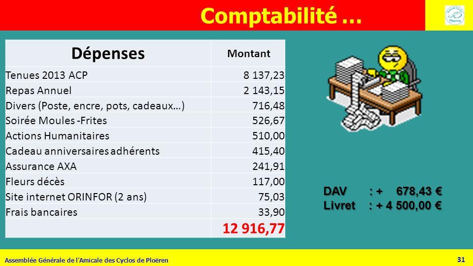 Comptabilité … Dépenses 12 916,77 Montant Tenues 2013 ACP 8 137,23