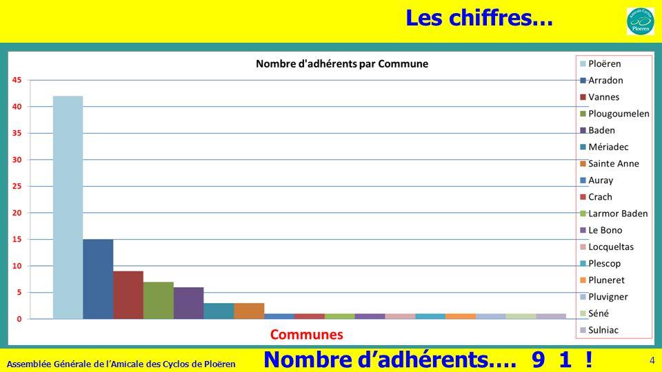 Les chiffres… Nombre d'adhérents…. 9 1 ! 71 adhérents
