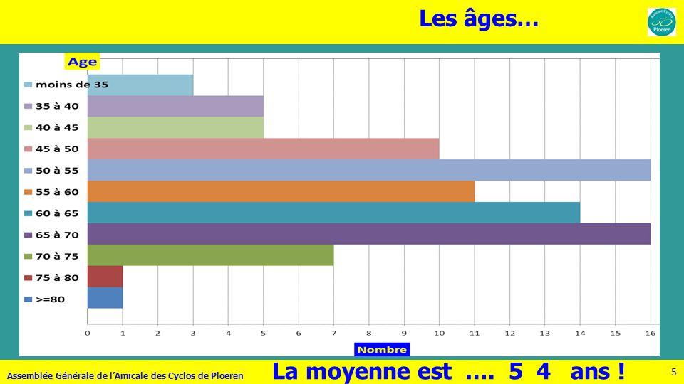 Les âges… La moyenne est …. 5 4 ans ! 57 ans l'an dernier !