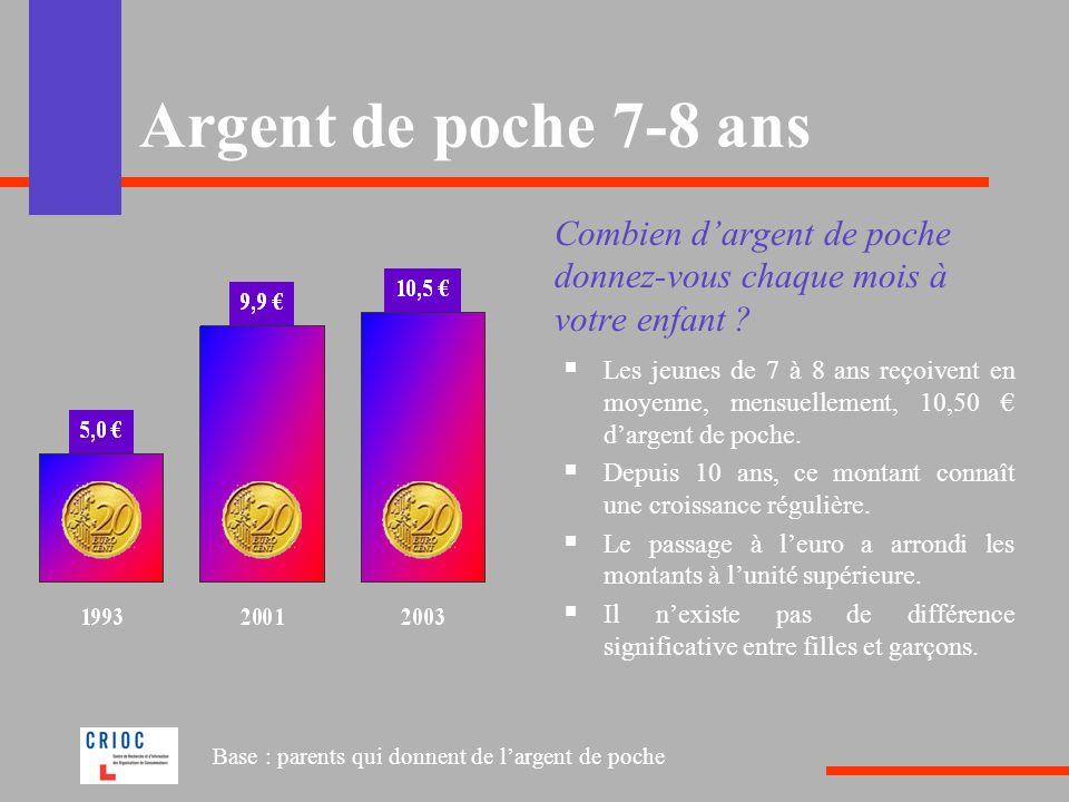Argent de poche 7-8 ans Combien d'argent de poche donnez-vous chaque mois à votre enfant